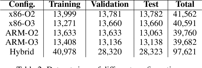 Figure 4 for GRAPHSPY: Fused Program Semantic-Level Embedding via Graph Neural Networks for Dead Store Detection