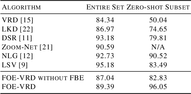 Figure 2 for Fixed-size Objects Encoding for Visual Relationship Detection