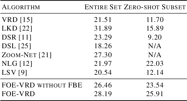 Figure 4 for Fixed-size Objects Encoding for Visual Relationship Detection
