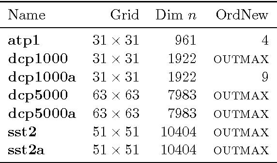 adaptive numerical solution of pdes deuflhard peter weiser martin