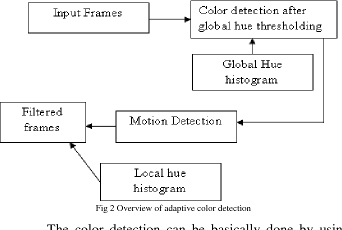 Fig 2 Overview of adaptive color detection