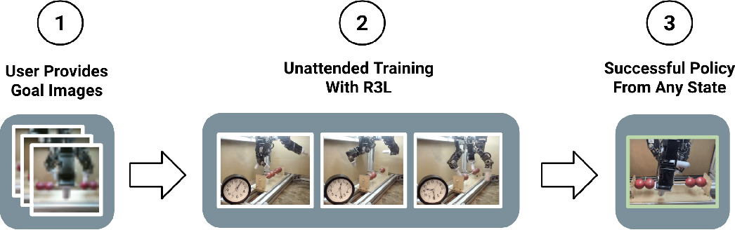 Figure 1 for The Ingredients of Real-World Robotic Reinforcement Learning