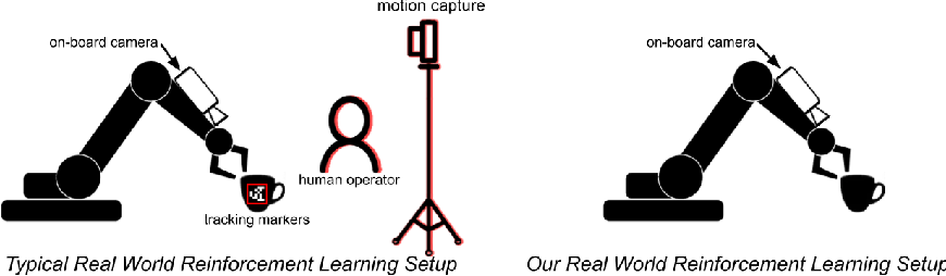 Figure 2 for The Ingredients of Real-World Robotic Reinforcement Learning