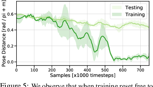 Figure 4 for The Ingredients of Real-World Robotic Reinforcement Learning