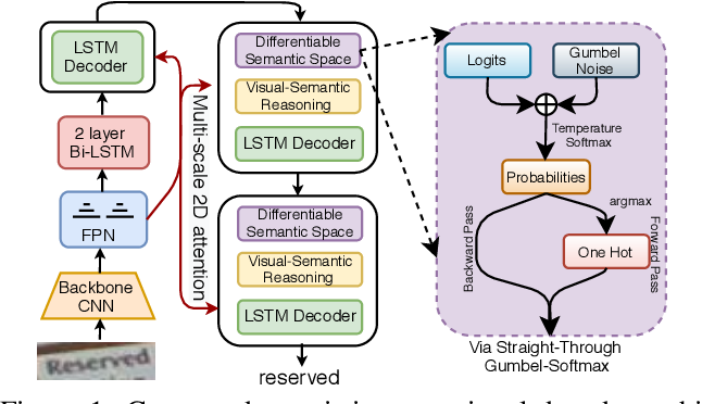 Figure 1 for Joint Visual Semantic Reasoning: Multi-Stage Decoder for Text Recognition
