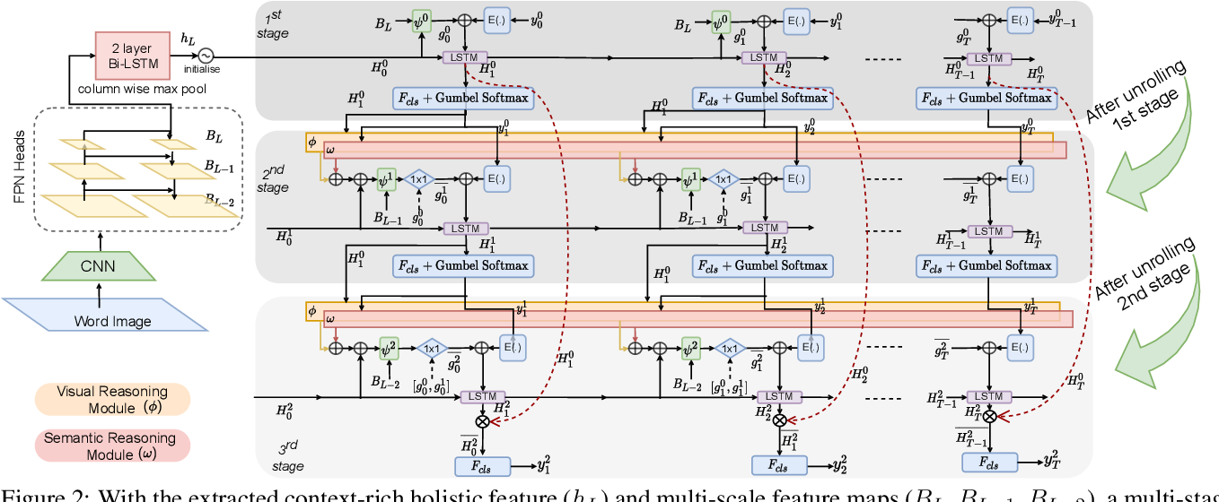 Figure 3 for Joint Visual Semantic Reasoning: Multi-Stage Decoder for Text Recognition