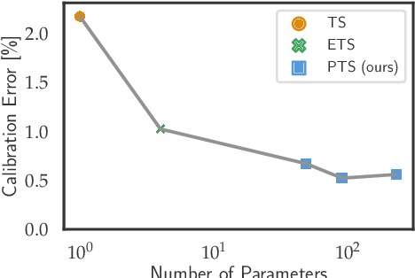 Figure 1 for Parameterized Temperature Scaling for Boosting the Expressive Power in Post-Hoc Uncertainty Calibration