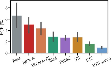 Figure 3 for Parameterized Temperature Scaling for Boosting the Expressive Power in Post-Hoc Uncertainty Calibration