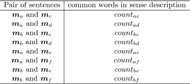 Figure 2 for Abstractive Summarization Improved by WordNet-based Extractive Sentences