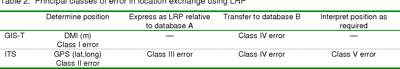 Table 2. Principal classes of error in location exchange using LRP