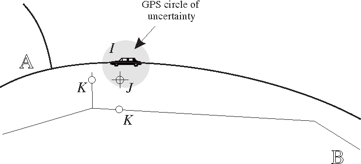 Figure 3. Linear Transformation. Point I is surveyed by GPS, resulting in J, which snaps to K in the reference database B. Two cases of K are shown; one is clearly not on the intended road.