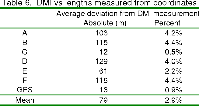 Table 6. DMI vs lengths measured from coordinates
