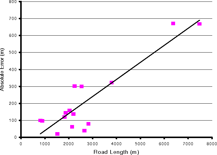 Figure 7. Absolute Error (longest minus shortest) as a function of Road Length