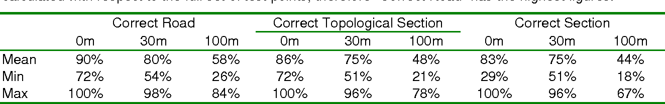 "Table 7. Success rates for coordinate snapping to intended section of intended street. All percentages are calculated with respect to the full set of test points, therefore ""Correct Road"" has the highest figures."