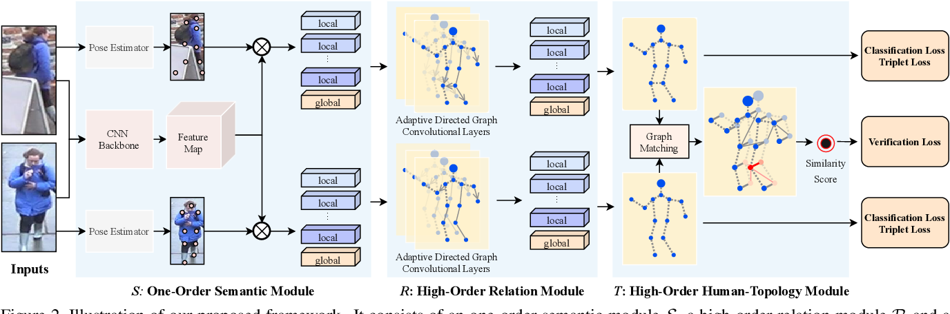 Figure 3 for High-Order Information Matters: Learning Relation and Topology for Occluded Person Re-Identification