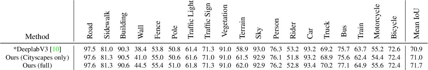 Figure 2 for Value of Temporal Dynamics Information in Driving Scene Segmentation
