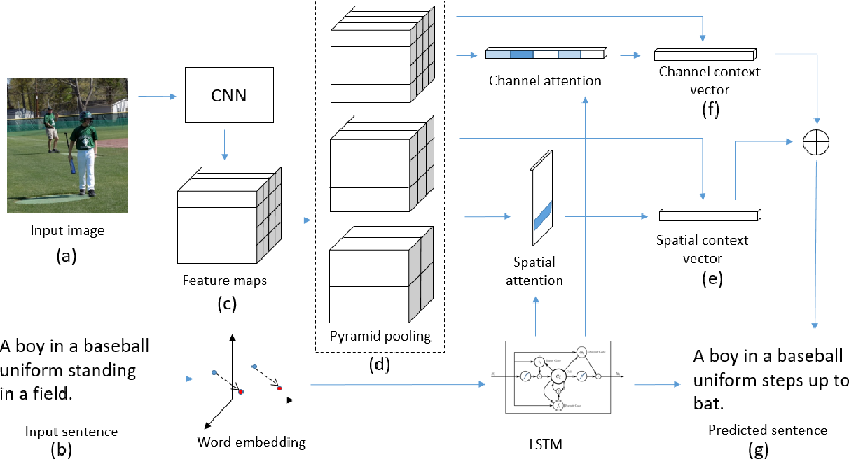 Figure 3 for Dual Attention on Pyramid Feature Maps for Image Captioning