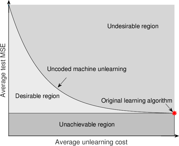 Figure 1 for Coded Machine Unlearning