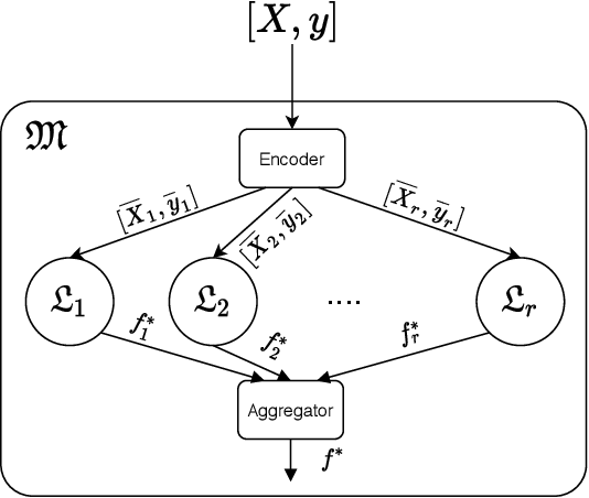 Figure 2 for Coded Machine Unlearning