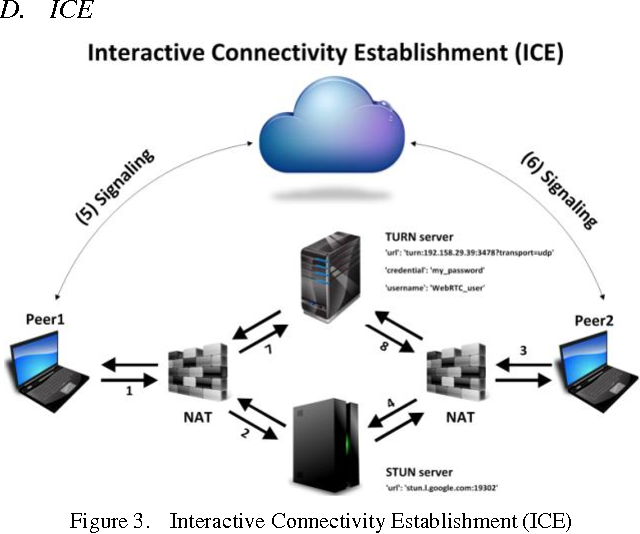 Figure 3 from WebRTC technology overview and signaling solution