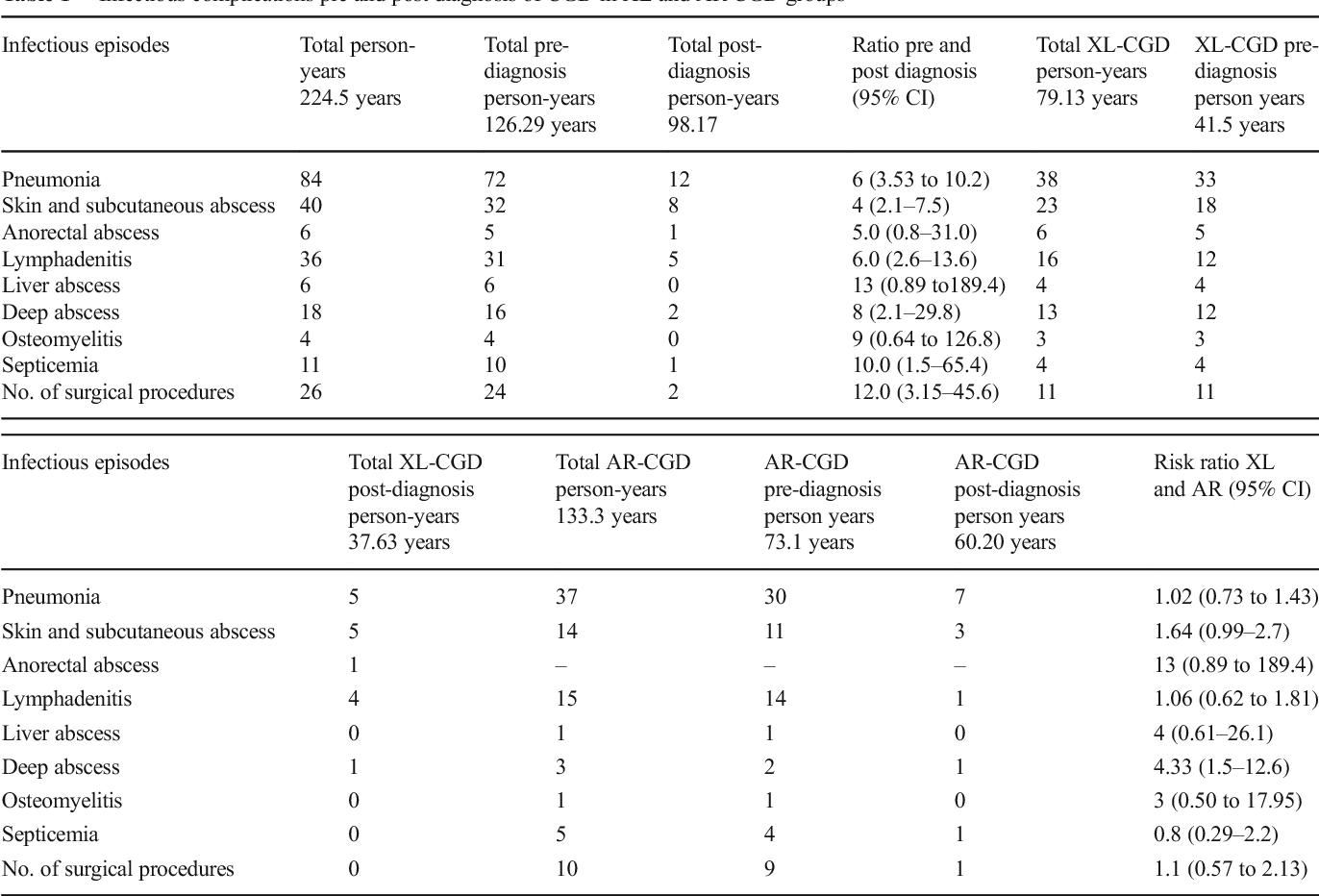 Infection Profile in Chronic Granulomatous Disease: a 23-Year