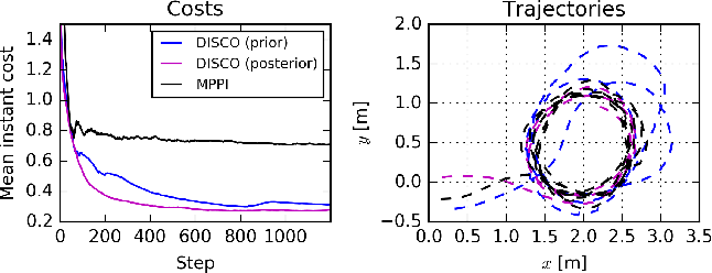 Figure 3 for DISCO: Double Likelihood-free Inference Stochastic Control