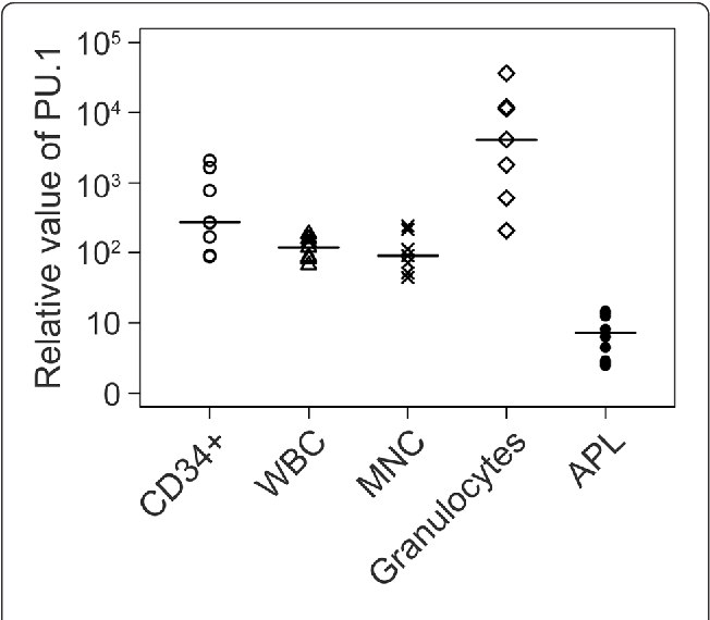 Figure 1 from The significance of low PU 1 expression in