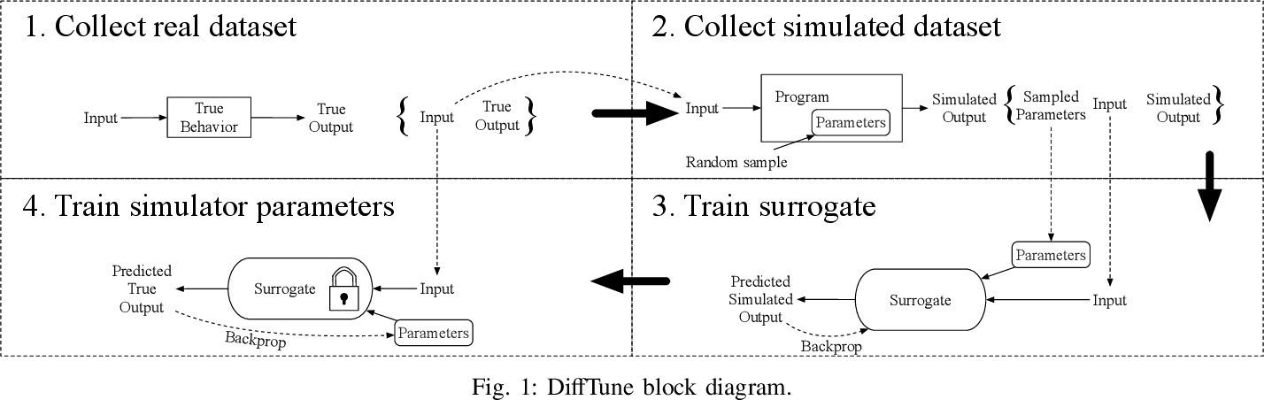 Figure 1 for DiffTune: Optimizing CPU Simulator Parameters with Learned Differentiable Surrogates