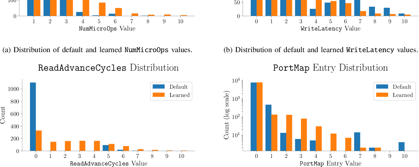 Figure 4 for DiffTune: Optimizing CPU Simulator Parameters with Learned Differentiable Surrogates