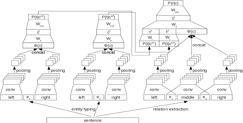 Figure 2 for Noise Mitigation for Neural Entity Typing and Relation Extraction