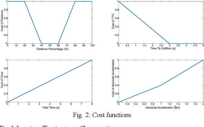 Figure 1 for DL-AMP and DBTO: An Automatic Merge Planning and Trajectory Optimization and Its Application in Autonomous Driving