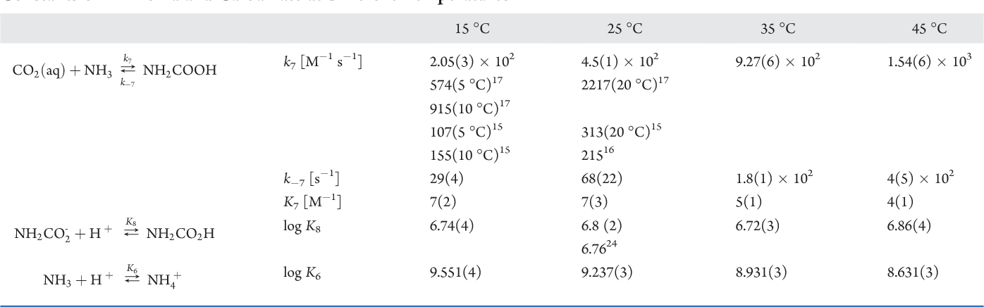 Table 1 From Kinetics Of The Reversible Reaction Of Co2aq With