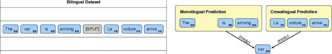 Figure 1 for Robust Cross-lingual Embeddings from Parallel Sentences