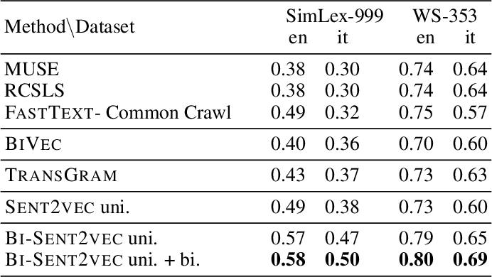 Figure 3 for Robust Cross-lingual Embeddings from Parallel Sentences