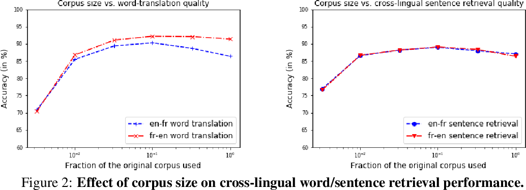 Figure 4 for Robust Cross-lingual Embeddings from Parallel Sentences
