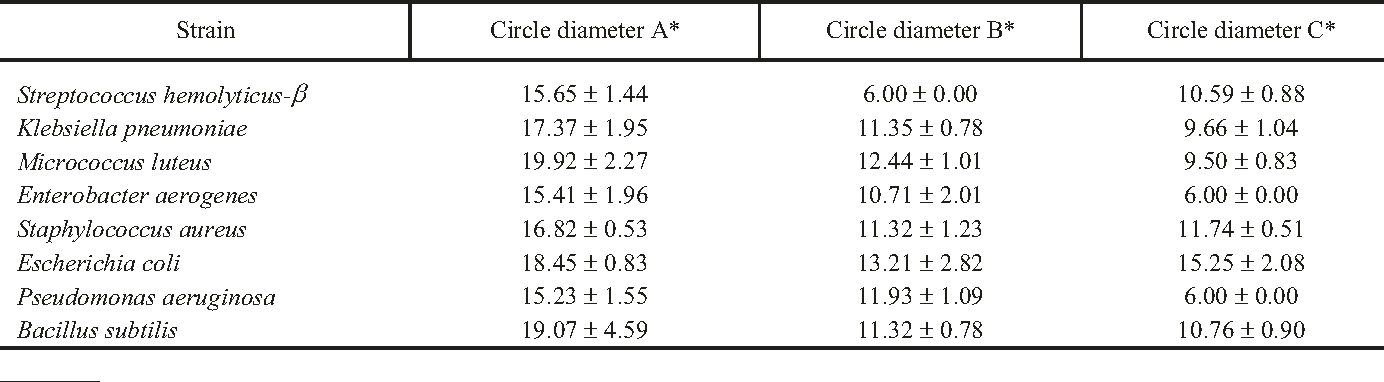 TABLE 2. Antibacterial Activities of C. salesovianum Leaves and Flowers Oil against Tested Strains