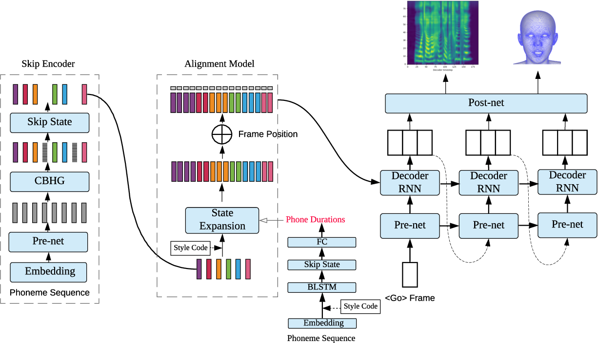 Figure 1 for DurIAN: Duration Informed Attention Network For Multimodal Synthesis