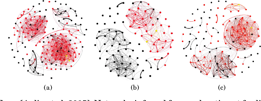 Figure 4 for Network Structure Inference, A Survey: Motivations, Methods, and Applications