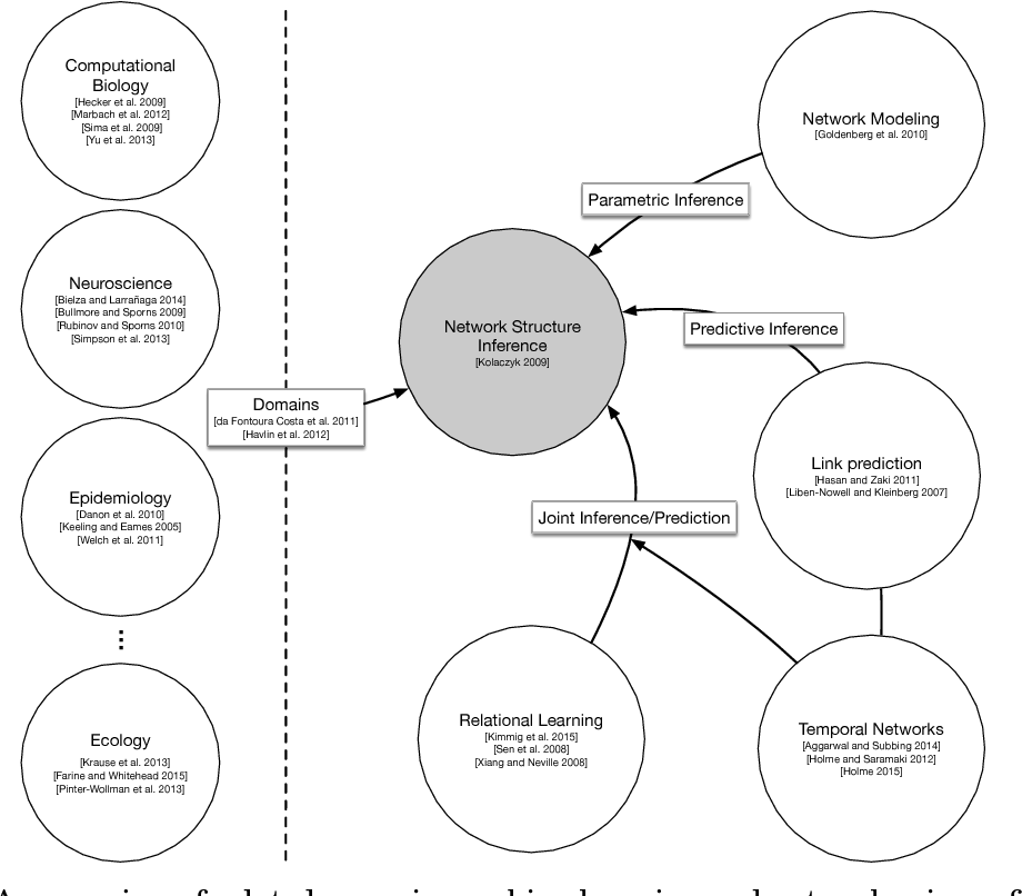 Figure 1 for Network Structure Inference, A Survey: Motivations, Methods, and Applications