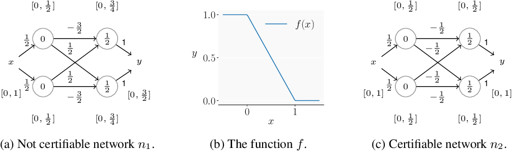 Figure 1 for Universal Approximation with Certified Networks