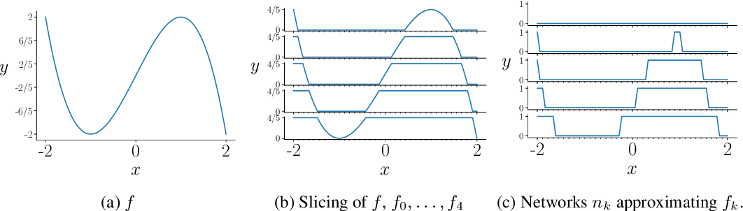 Figure 2 for Universal Approximation with Certified Networks
