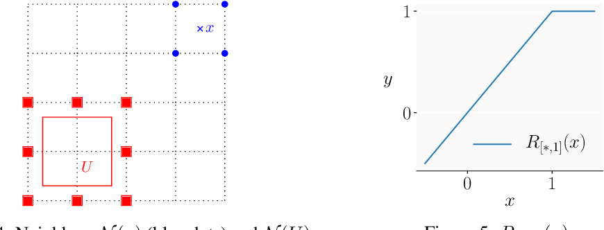 Figure 3 for Universal Approximation with Certified Networks