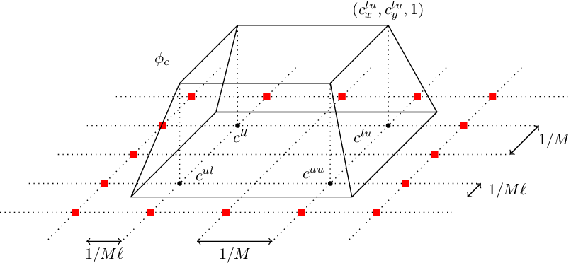 Figure 4 for Universal Approximation with Certified Networks