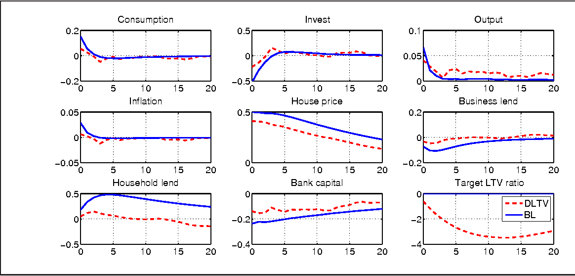 Figure 4 from Macroprudential Policy: Its Effects and