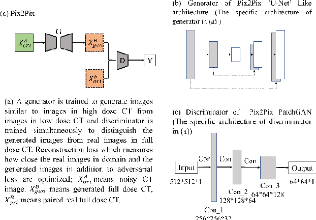 Figure 3 for Generative Models Improve Radiomics Reproducibility in Low Dose CTs: A Simulation Study