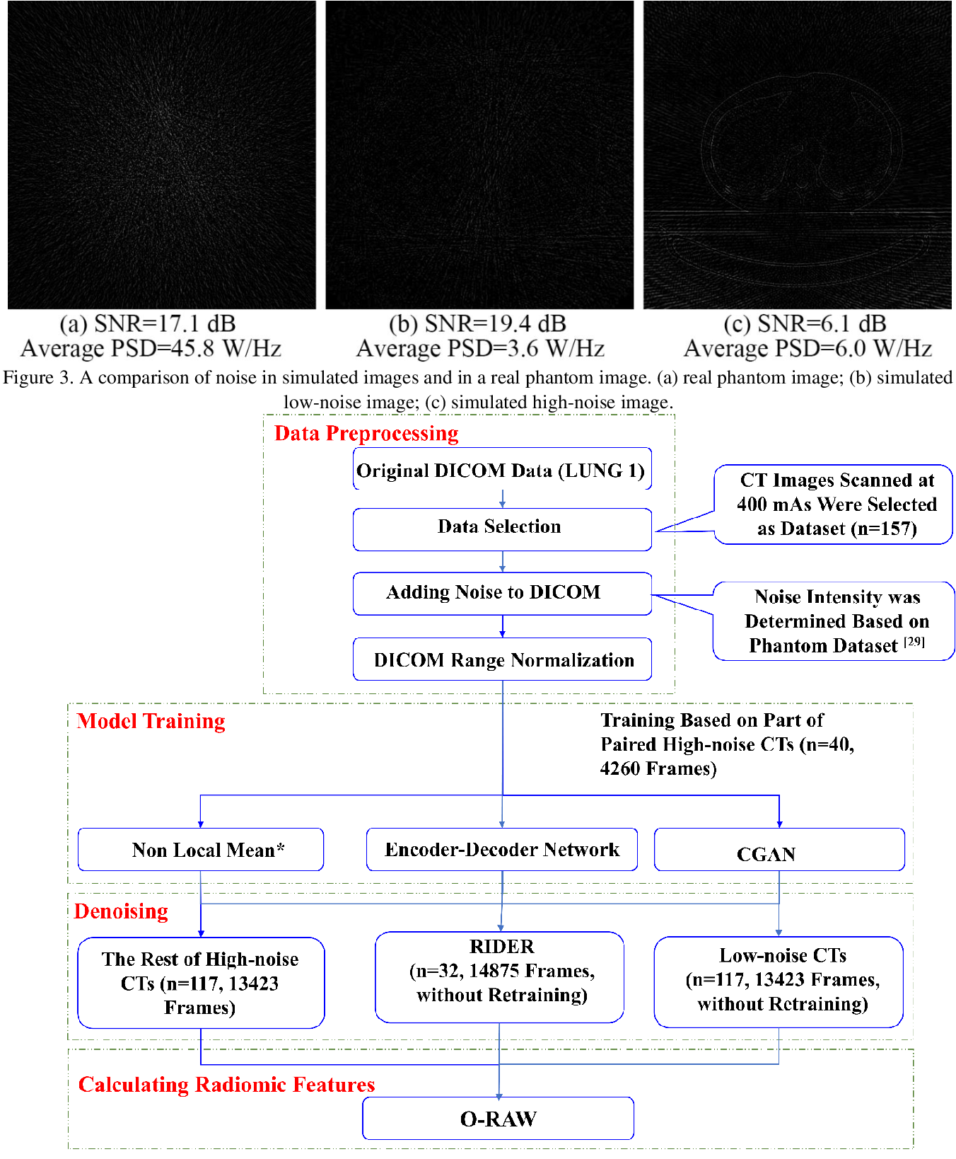 Figure 4 for Generative Models Improve Radiomics Reproducibility in Low Dose CTs: A Simulation Study