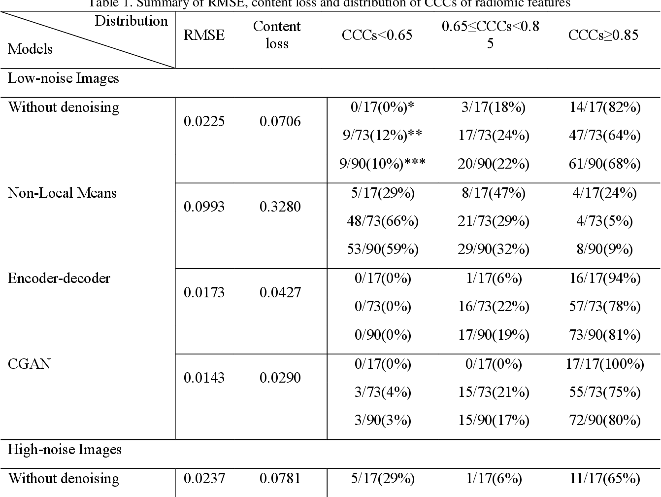 Figure 2 for Generative Models Improve Radiomics Reproducibility in Low Dose CTs: A Simulation Study