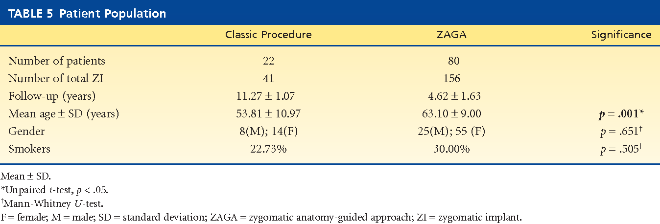 Zygomatic Implants Placed Using The Zygomatic Anatomy Guided