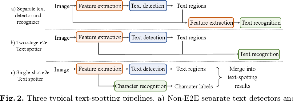 Figure 2 for Context-Free TextSpotter for Real-Time and Mobile End-to-End Text Detection and Recognition