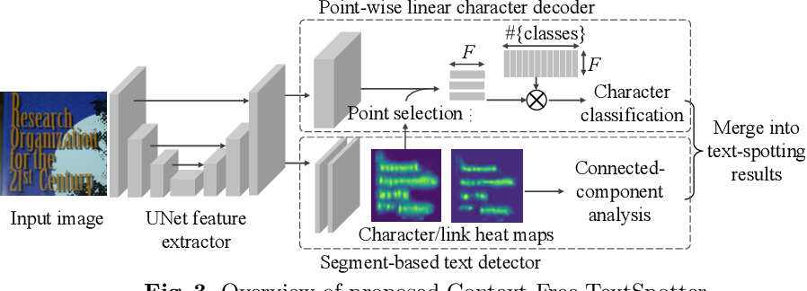 Figure 4 for Context-Free TextSpotter for Real-Time and Mobile End-to-End Text Detection and Recognition